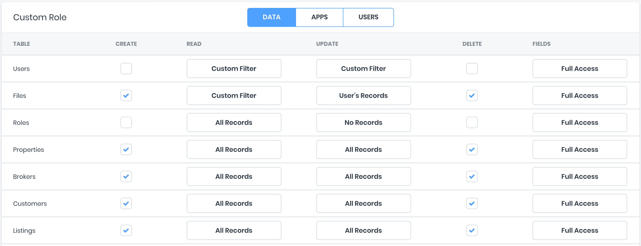 Data permissions in Roles Manager